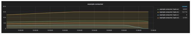 Running Kafka Streams applications in AWS – Zalando Tech Blog
