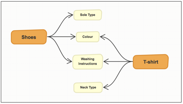 Many-to-Many Relationships Using Kafka – Zalando Tech Blog