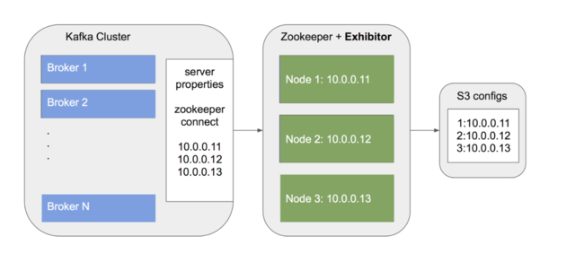 Rock Solid Kafka and ZooKeeper Ops on AWS – Zalando Tech Blog