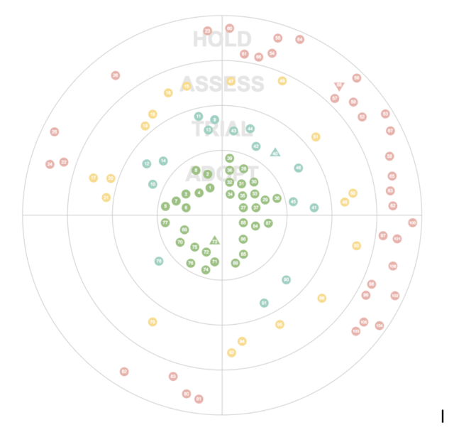 Building a Better Tech Radar – Zalando Tech Blog