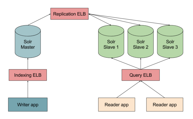 A resilient, Zookeeper-less Solr architecture on AWS