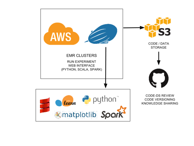 Doing Data Science the Cloud and Distributed Way – Zalando