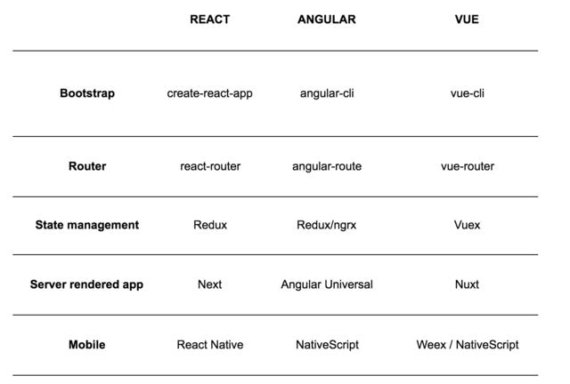 Battle of the Frameworks – Zalando Tech Blog