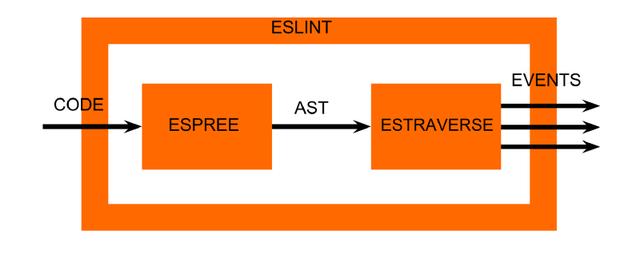 Linting and ESLint: Write Better Code – Zalando Tech Blog