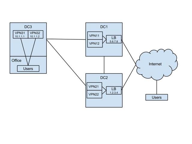 Building an OpenVPN Cluster, Zalando-Style – Zalando Tech Blog