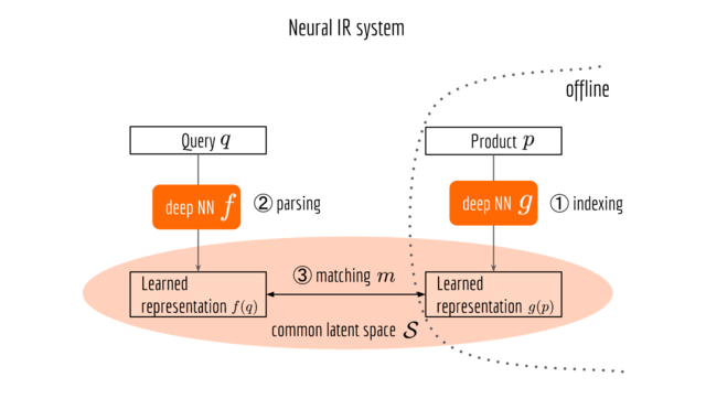 Cross-Lingual End-to-End Product Search with Deep Learning