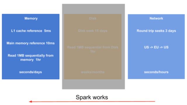 Data Analysis with Spark – Zalando Tech Blog