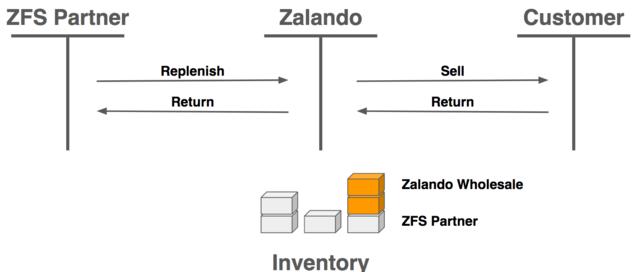 Zalando Fulfillment Solutions and our FAST Replenishment Algorithm