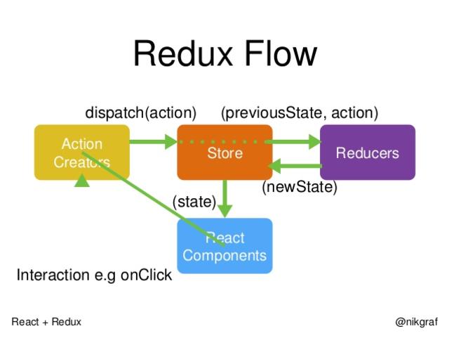 Redux Design Pattern